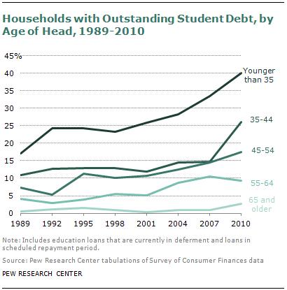 student loan balance increasing
