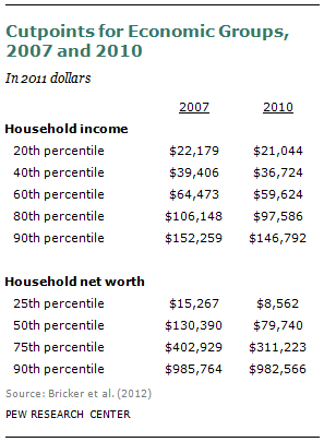 Pdf) consumption and income inequality and the great recession.