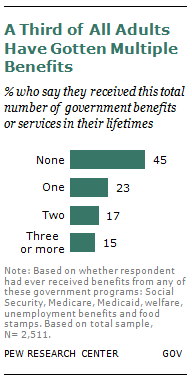 A Bipartisan Nation of Beneficiaries | Pew Research Center
