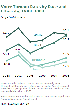 The Growing Electoral Clout Of Blacks Is Driven By Turnout Not Demographics