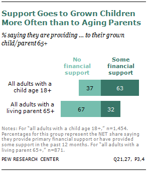 The Sandwich Generation | Pew Research Center