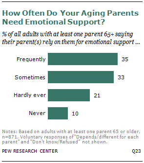 Emotional Ties | Pew Research Center