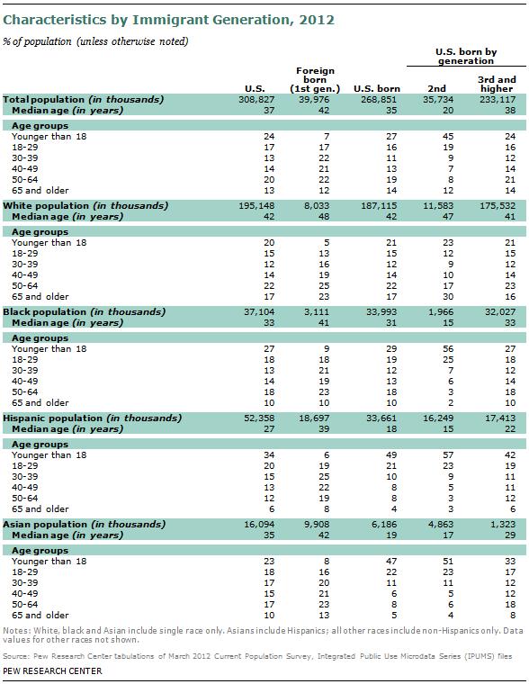 SDT-2013-02-07-Immigrant-Gen-A1-01