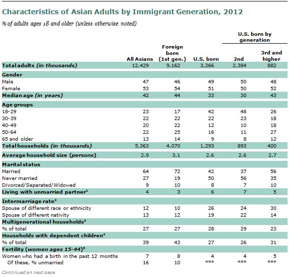 SDT-2013-02-07-Immigrant-Gen-A1-06