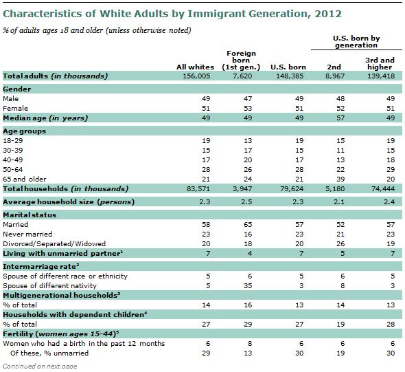 SDT-2013-02-07-Immigrant-Gen-A1-10