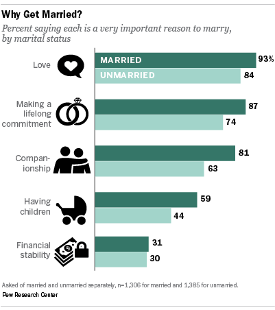 Percentage of successful marriages in america