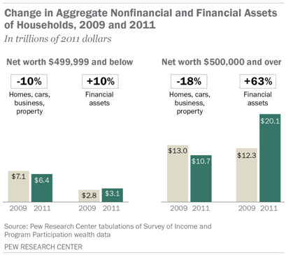 SDT-2013-04-wealth-recovery-0-3