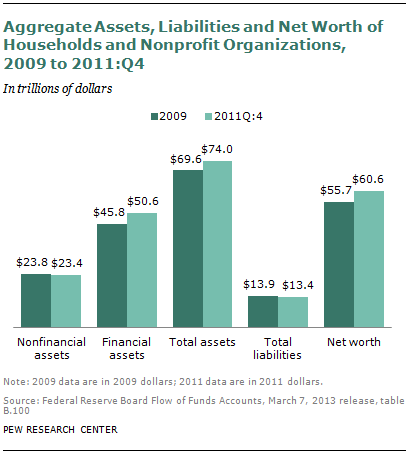 SDT-2013-04-wealth-recovery-4-1