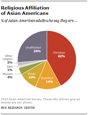 SDT-2013-Asian-Americans-Update-7-01