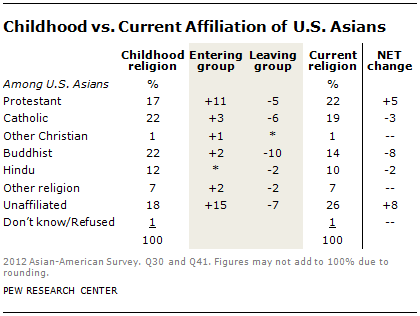 SDT-2013-Asian-Americans-Update-7-14