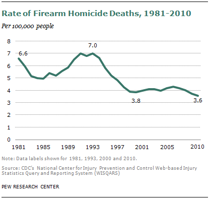 SDT-2013-05-gun-crime-1-2