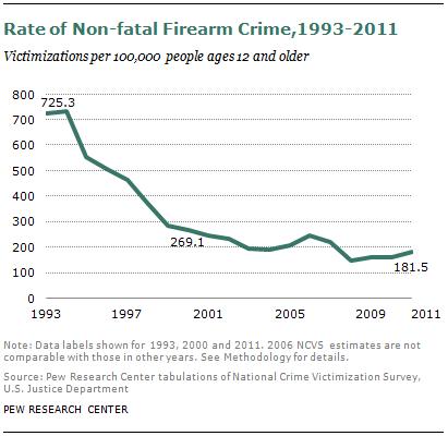 SDT-2013-05-gun-crime-1-3