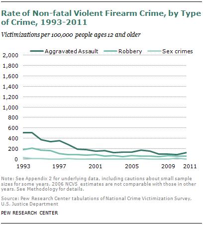 SDT-2013-05-gun-crime-3-1