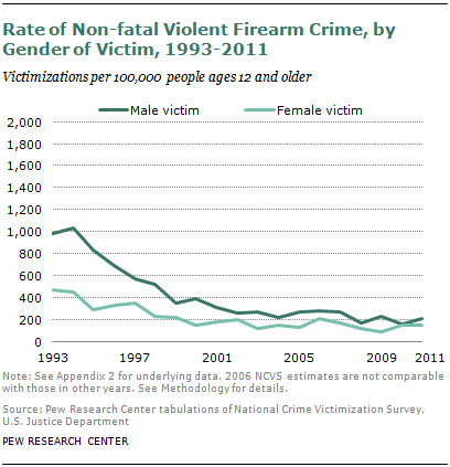 non violent crimes examples