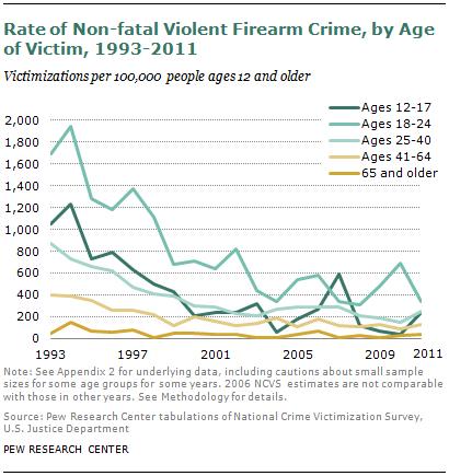 SDT-2013-05-gun-crime-3-3
