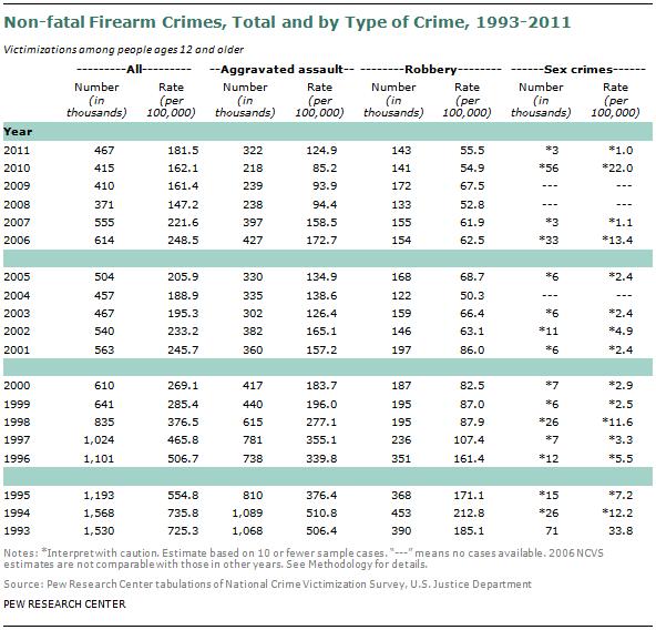 SDT-2013-05-gun-crime-A2-05