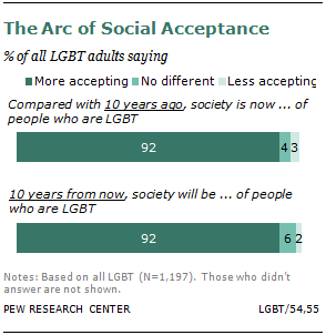 A Survey of LGBT Americans | Pew Research Center