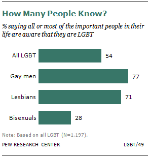 Unbiased statistics on homosexuality worldwide