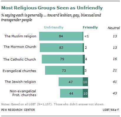 Religions influence on homosexuality