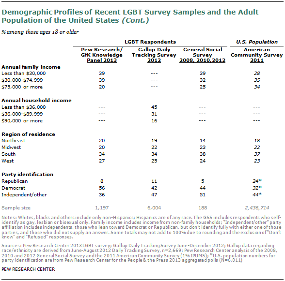 Chapter 1: Demographic Portrait and Research Challenges | Pew ...