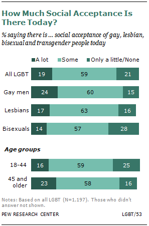 Social acceptability of homosexuality