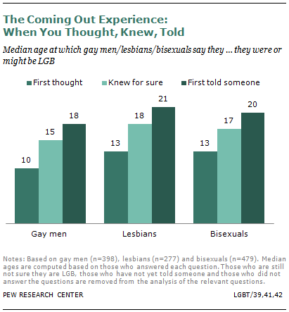 Gay parents average age
