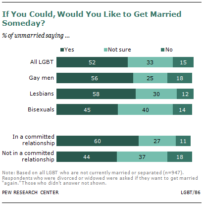 Gay lesbian bisexual usa marriage