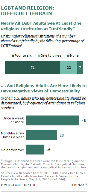 Protestants beliefs on homosexuality statistics