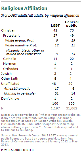World religions views on homosexuality