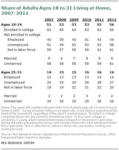 SDT-millennials-with-parents-08-2013-07