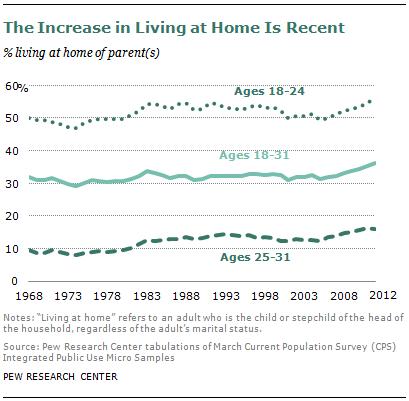 SDT-millennials-with-parents-08-2013-10