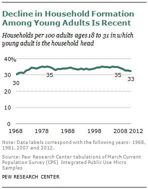 SDT-millennials-with-parents-08-2013-11