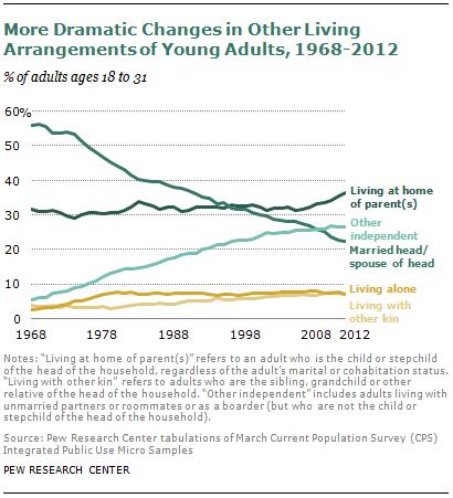 SDT-millennials-with-parents-08-2013-12
