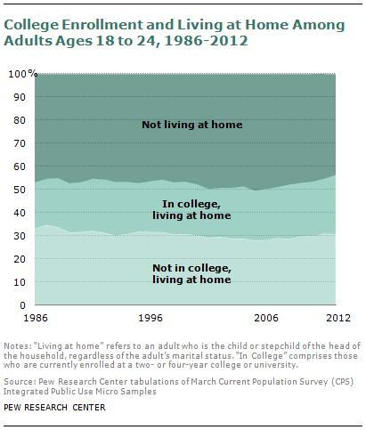 SDT-millennials-with-parents-08-2013-13