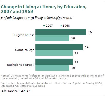 SDT-millennials-with-parents-08-2013-17