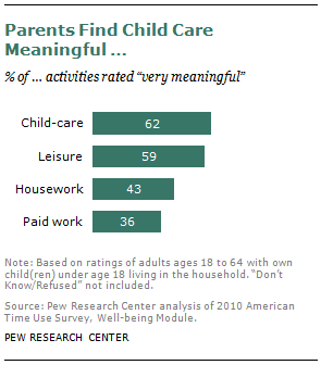 Parents Time With Kids More Rewarding Than Paid Work And More