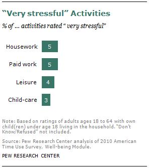 """Very stressful"" Activities"