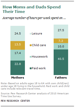 How Moms and Dads Spend  Their Time