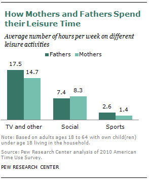 How Mothers and Fathers Spend their Leisure Time