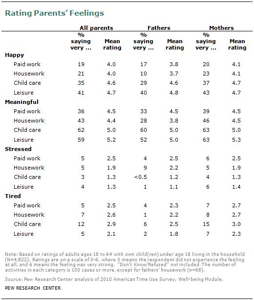 Rating Parents' Feelings