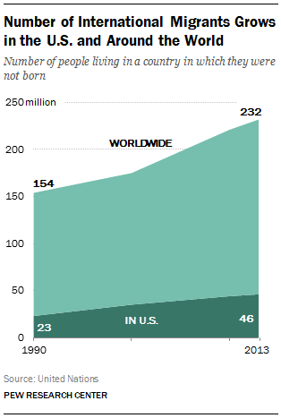 Number of International Migrants Grows in the U.S. and Around the World
