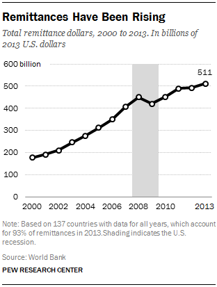 Remittances Have Been Rising