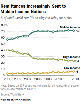 Remittances Increasingly Sent to Middle-Income Nations