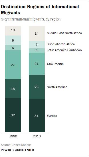 Destination Regions of International Migrants