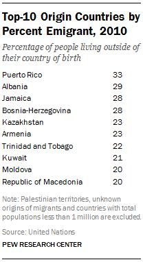 Top-10 Origin Countries by Percent Emigrant, 2010