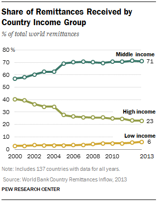 Share of Remittances Received by Country Income Group