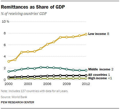 Remittances as Share of GDP