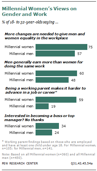 Millennial Women's Views on Gender and Work