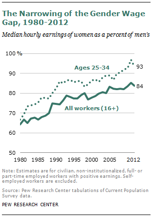 On Pay Gap, Millennial Women Near Parity – For Now | Pew