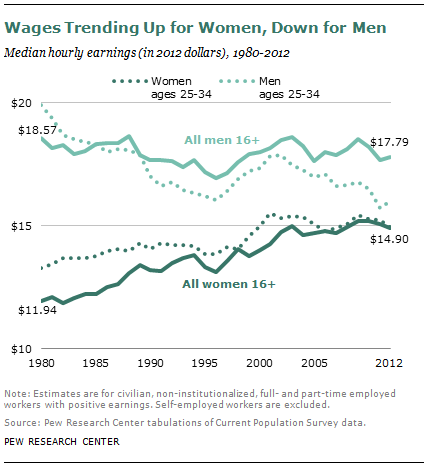 Wages Trending Up for Women, Down for Men